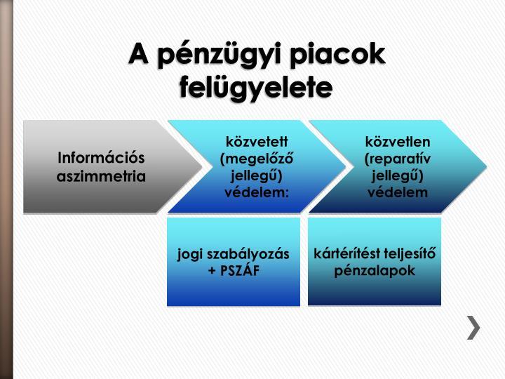 Információs aszimmetria