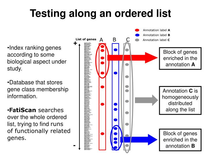 Testing along an ordered list