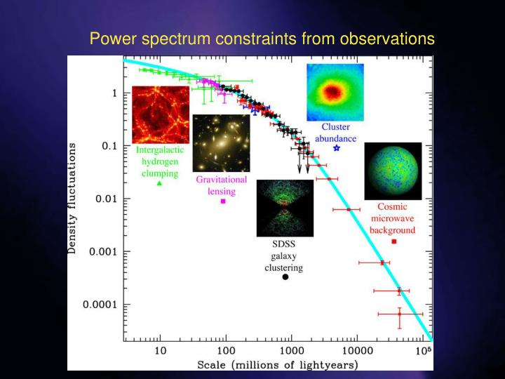Power spectrum constraints from observations