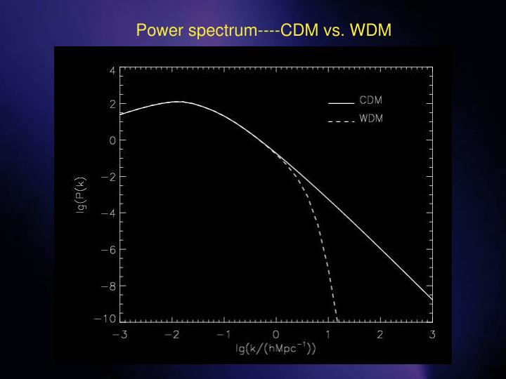 Power spectrum----CDM vs. WDM