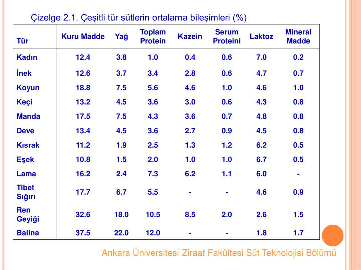 izelge 2.1. eitli tr stlerin ortalama bileimleri (%)