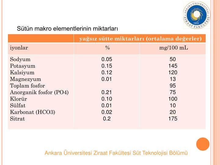 Stn makro elementlerinin miktarlar