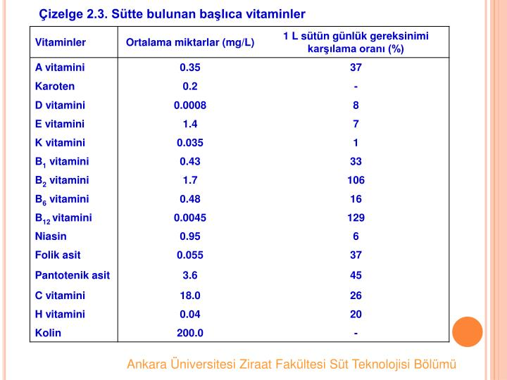 izelge 2.3. Stte bulunan balca vitaminler