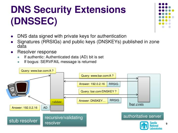 DNS Security Extensions (DNSSEC)