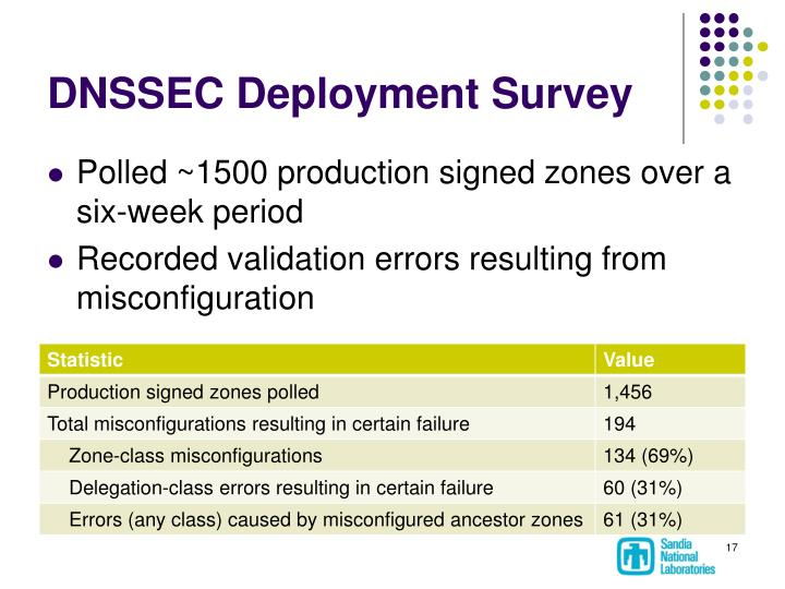 DNSSEC Deployment Survey