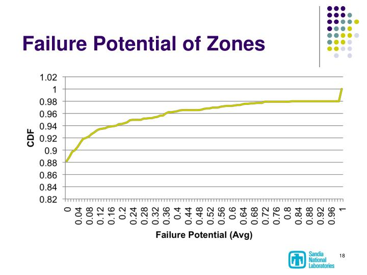 Failure Potential of Zones