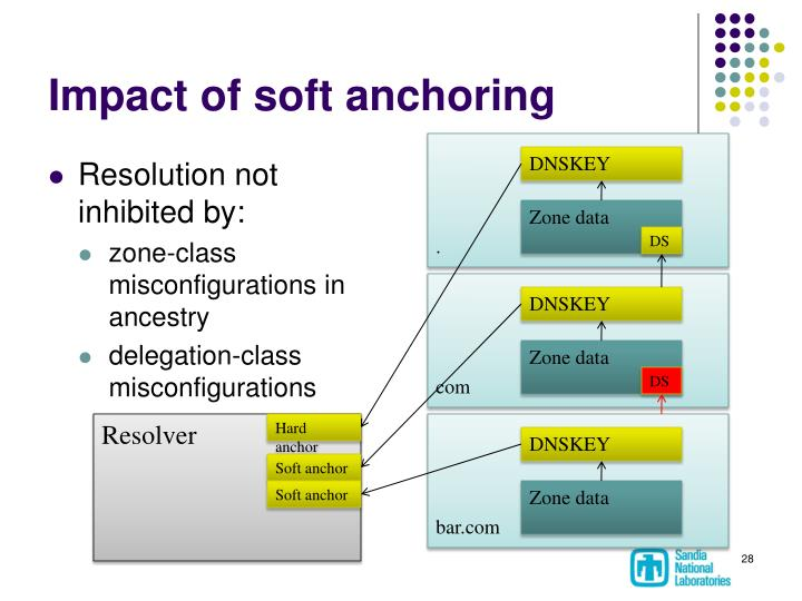 Impact of soft anchoring