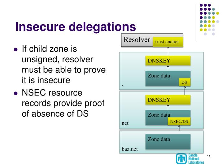Insecure delegations