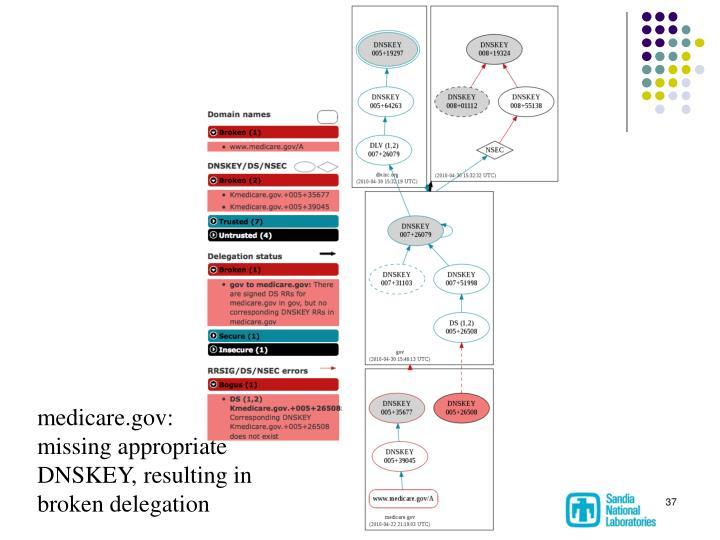 medicare.gov: