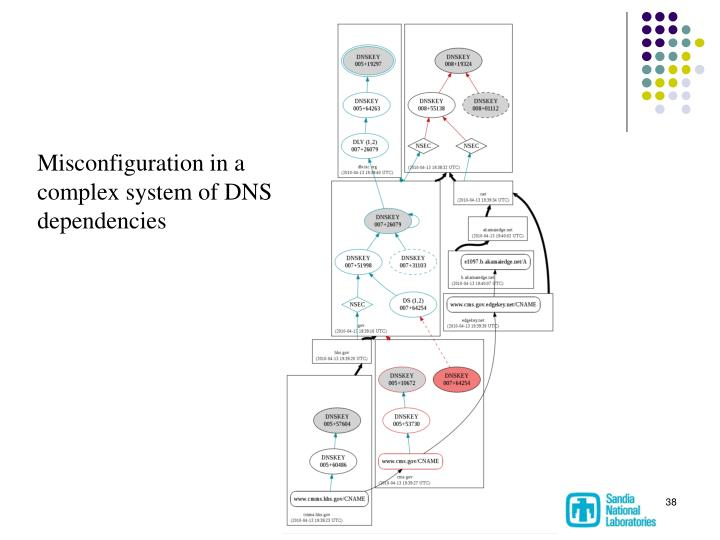 Misconfiguration in a complex system of DNS dependencies