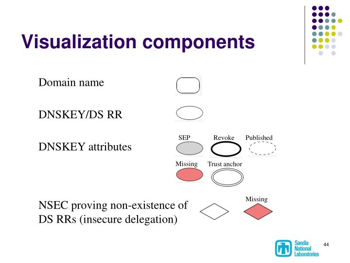 Visualization components