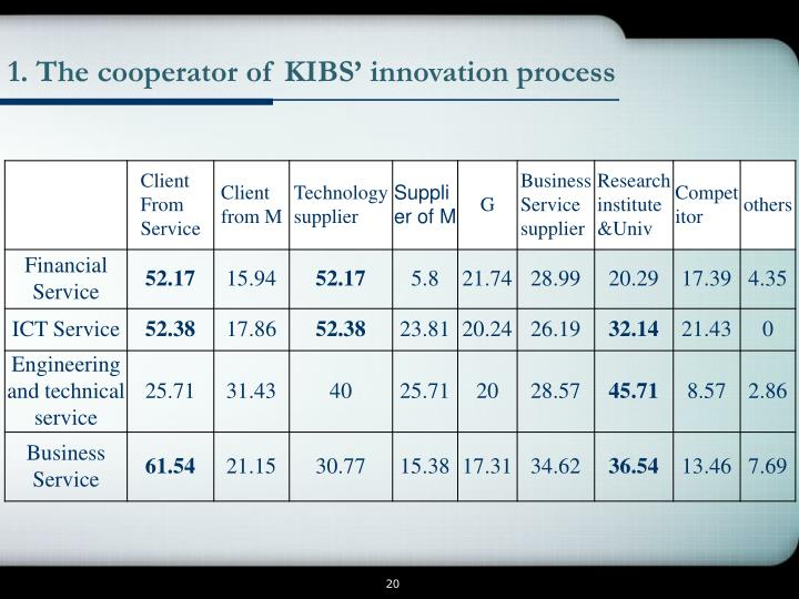 1. The cooperator of KIBS' innovation process