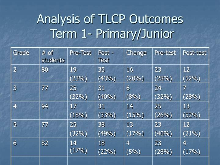 Analysis of TLCP Outcomes
