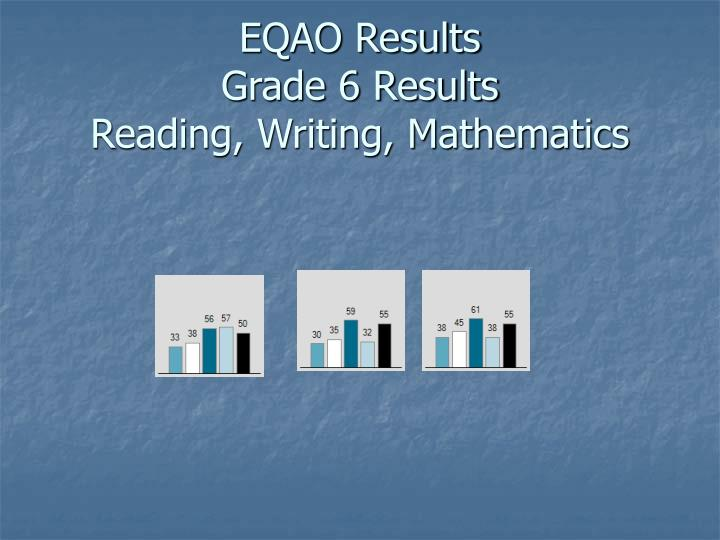 EQAO Results
