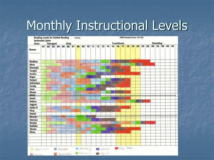 Monthly Instructional Levels