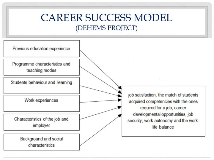 CAREER SUCCESS MODEL