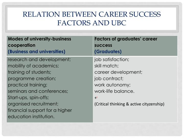 RELATION BETWEEN CAREER SUCCESS FACTORS AND UBC