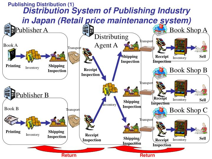 Publishing Distribution (1)