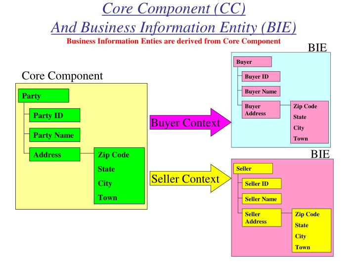 Core Component (CC)