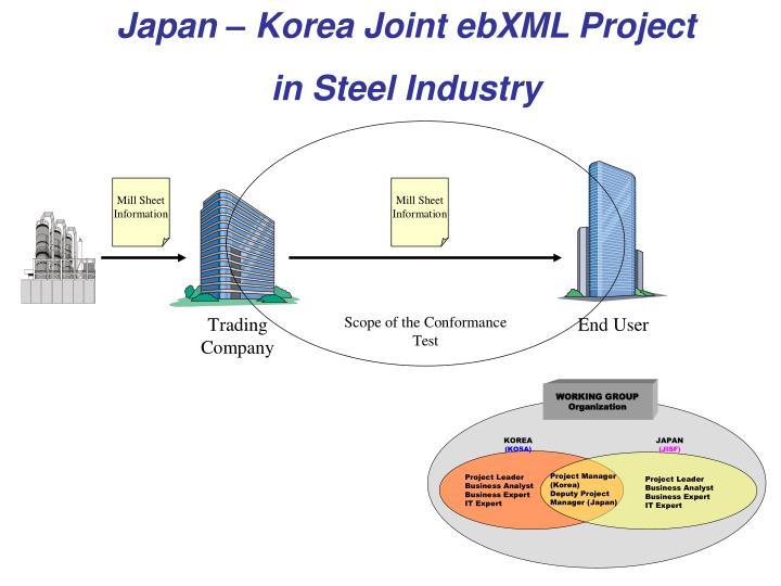 Japan – Korea Joint ebXML Project