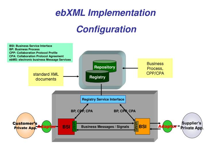 ebXML Implementation