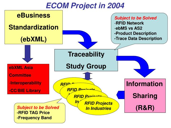 ECOM Project in 2004