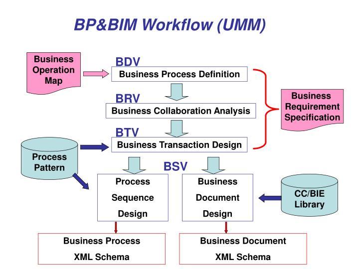 BP&BIM Workflow (UMM)
