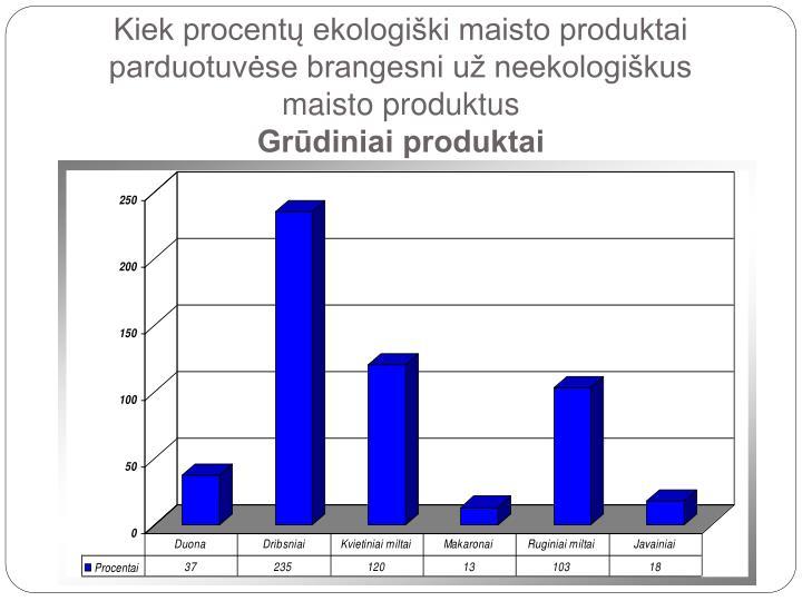 Kiek procentų ekologiški maisto produktai parduotuvėse brangesni už neekologiškus maisto produktus