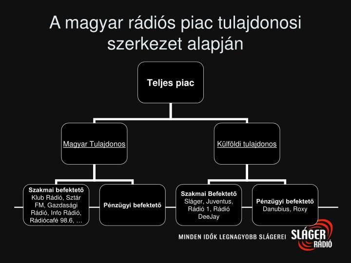 A magyar rádiós piac tulajdonosi szerkezet alapján