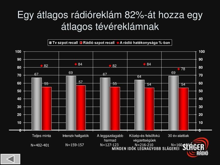 Egy átlagos rádióreklám 82%-át hozza egy átlagos tévéreklámnak