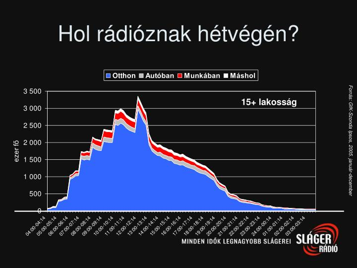 Hol rádióznak hétvégén?