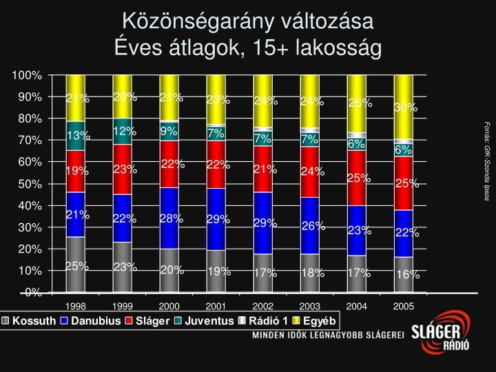 Közönségarány változása