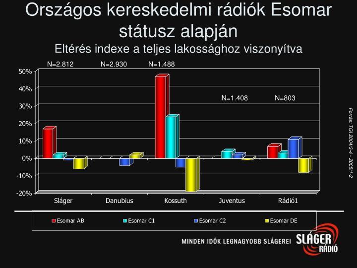 Országos kereskedelmi rádiók Esomar státusz alapján