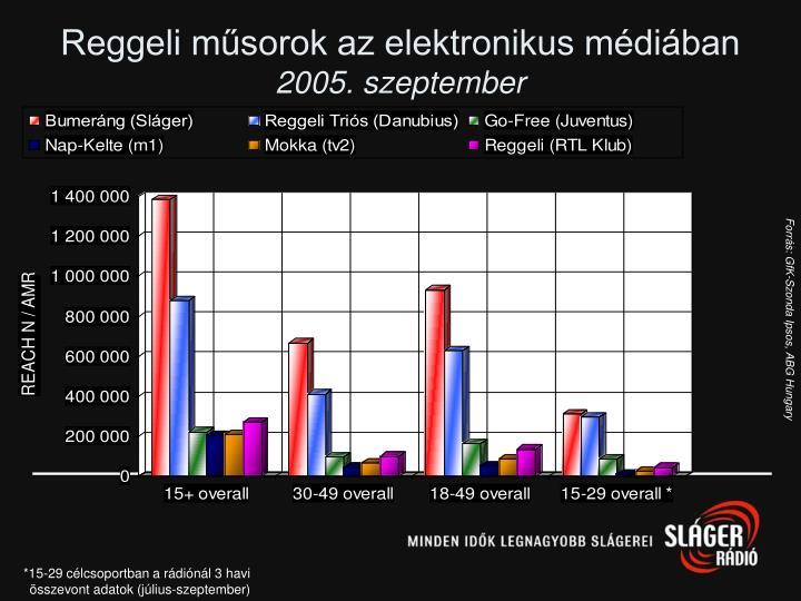 Reggeli műsorok az elektronikus médiában