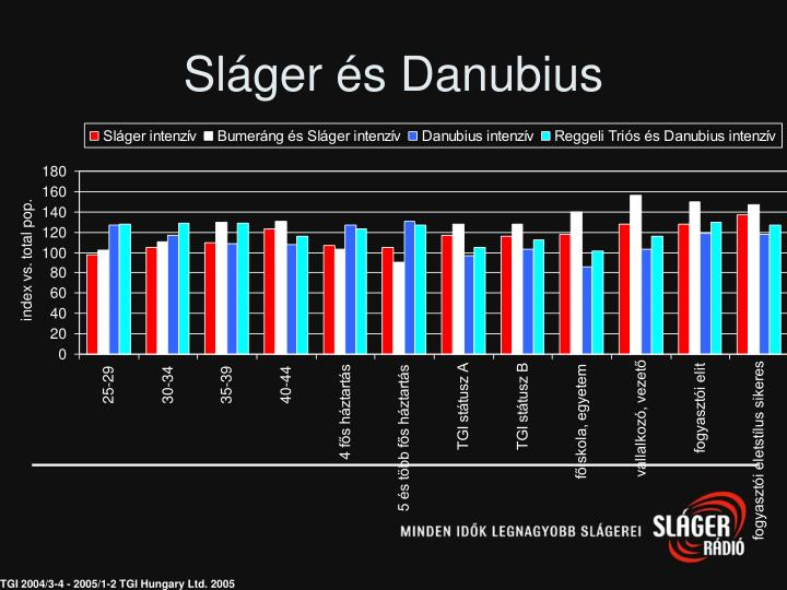Sláger és Danubius