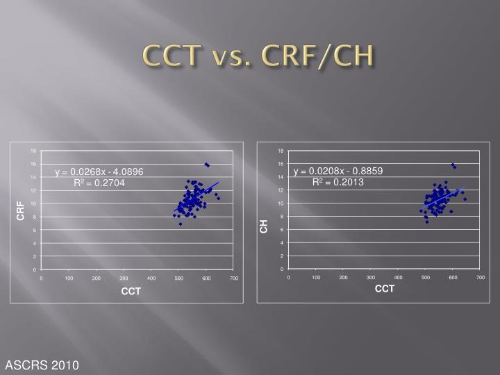 CCT vs. CRF/CH