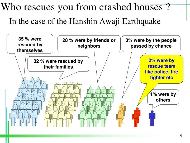Who rescues you from crashed houses ?