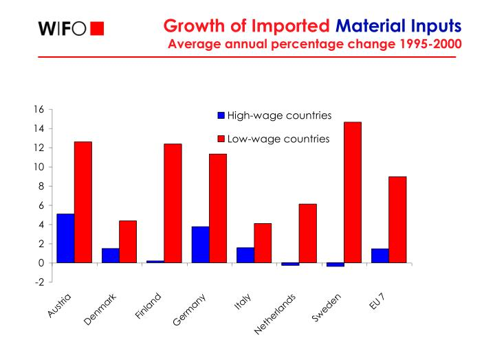Growth of Imported