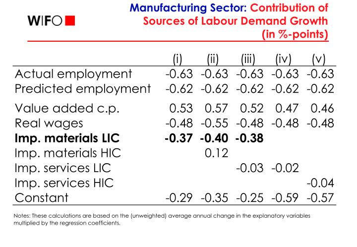 Manufacturing Sector: