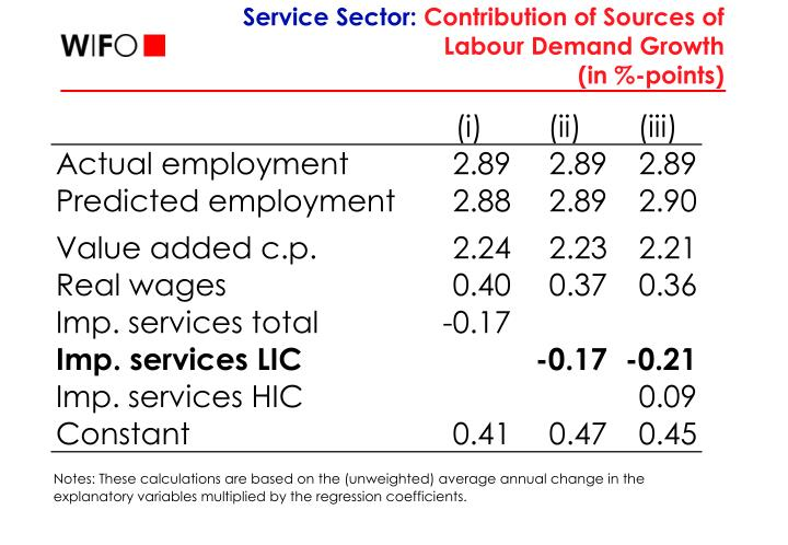 Service Sector: