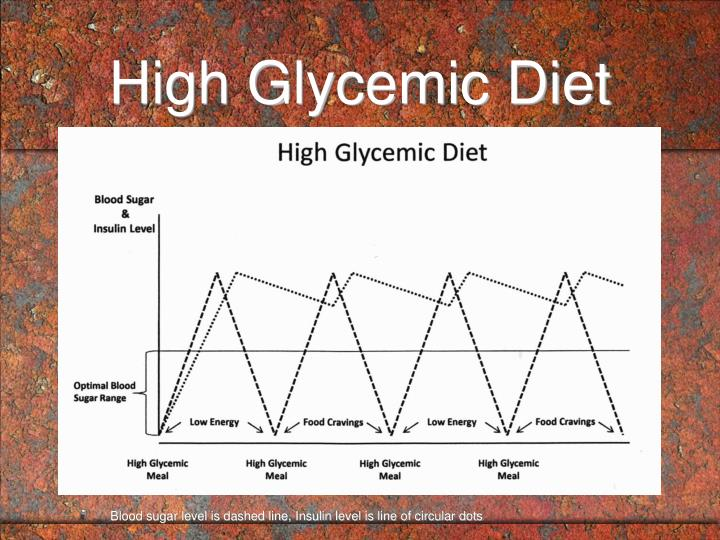 High Glycemic Diet