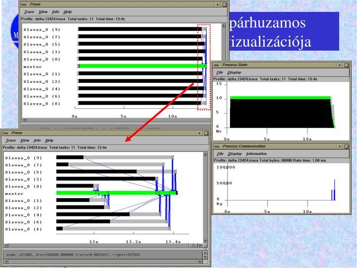 A delta algoritmus párhuzamos futásának PROVE vizualizációja