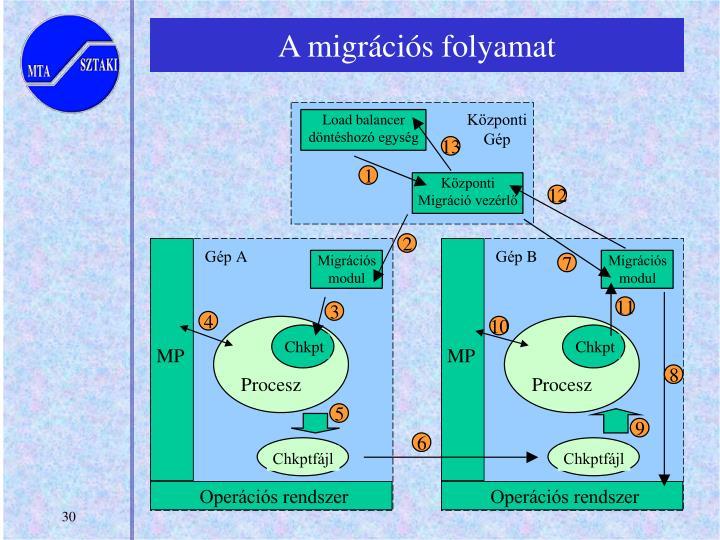 A migrációs folyamat