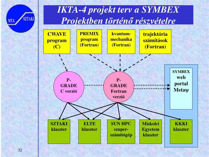 IKTA-4 projekt terv a SYMBEX Projektben t