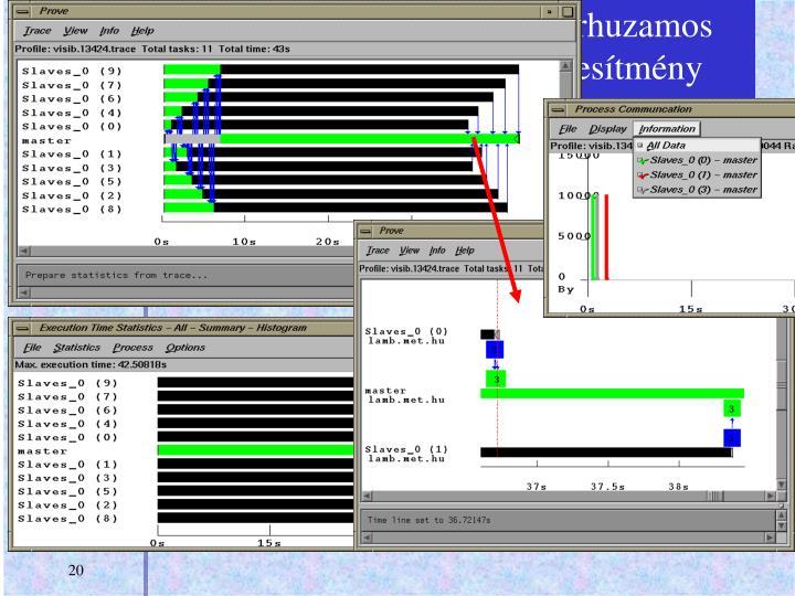 Látástávolság számítás párhuzamos változatának PROVE teljesítmény vizualizálása