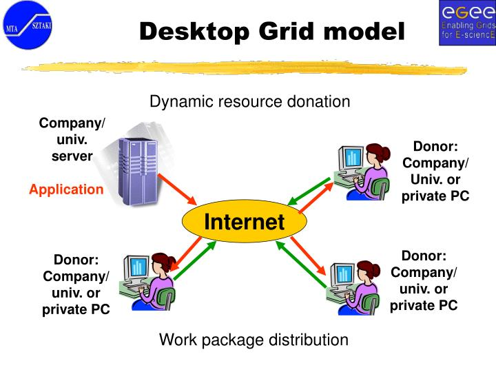 Dynamic resource donation