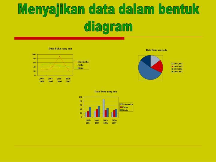 Menyajikan data dalam bentuk