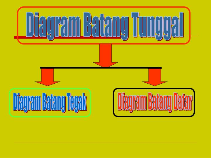 Diagram Batang Tunggal