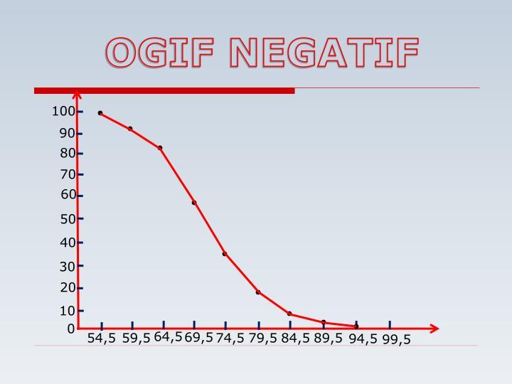 OGIF NEGATIF