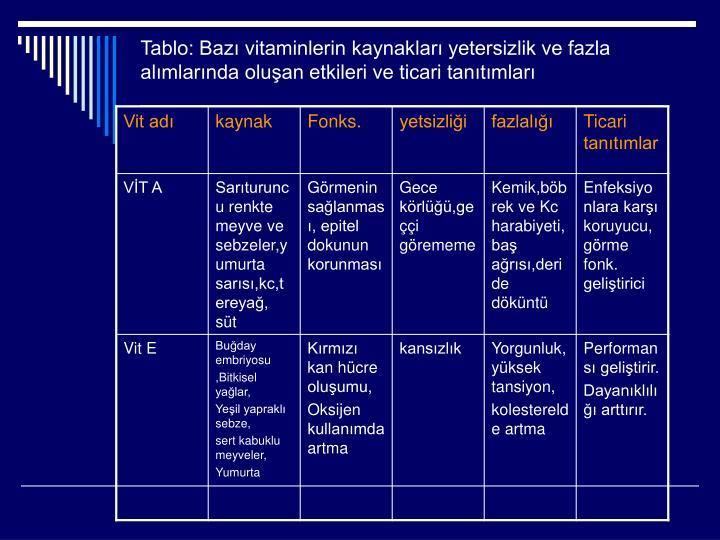 Tablo: Bazı vitaminlerin kaynakları yetersizlik ve fazla alımlarında oluşan etkileri ve ticari tanıtımları
